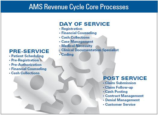 Ams Applied Management Systems Hospital Revenue Cycle